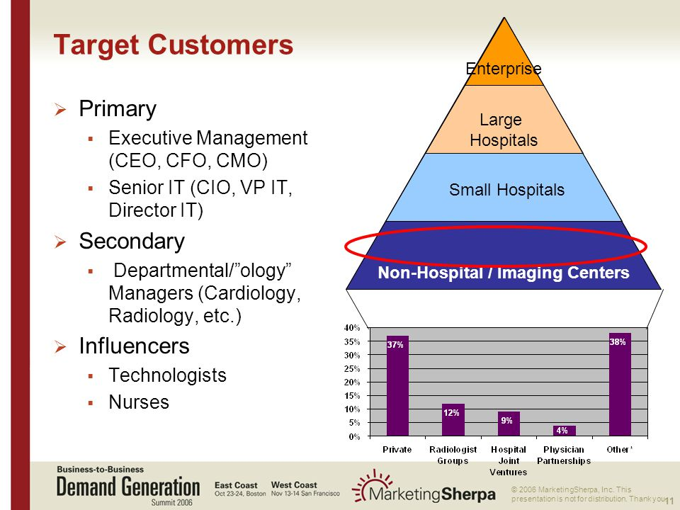 11 More data on this topic available from:: © 2006 MarketingSherpa, Inc. This presentation is not for distribution. Thank you. Non-Hospital / Imaging