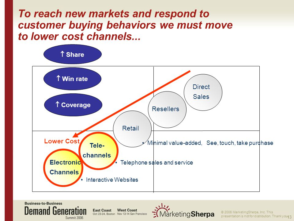 13 More data on this topic available from:: © 2006 MarketingSherpa, Inc. This presentation is not for distribution. Thank you. To reach new markets an