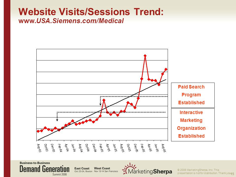 15 More data on this topic available from:: © 2006 MarketingSherpa, Inc.