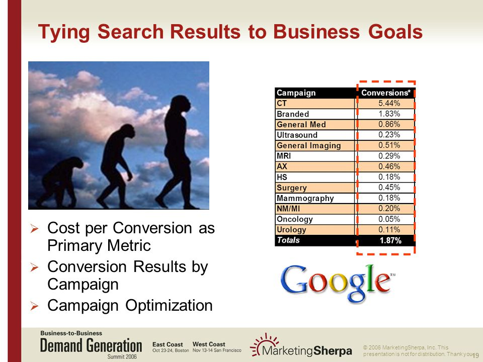 19 More data on this topic available from:: © 2006 MarketingSherpa, Inc.
