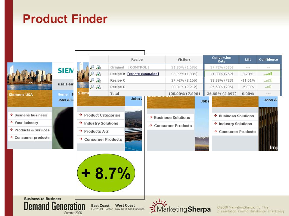 7 More data on this topic available from:: © 2006 MarketingSherpa, Inc. This presentation is not for distribution. Thank you. Product Finder + 8.7%