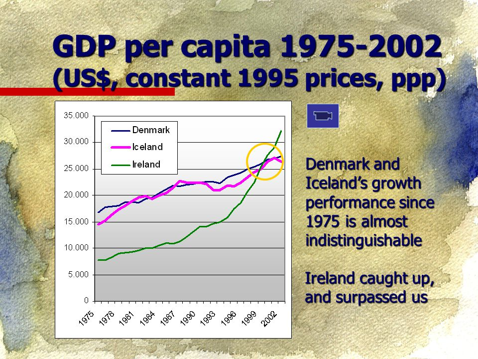 GDP per capita 1975-2002 (US$, constant 1995 prices, ppp) Denmark and Iceland's growth performance since 1975 is almost indistinguishable Ireland caught up, and surpassed us
