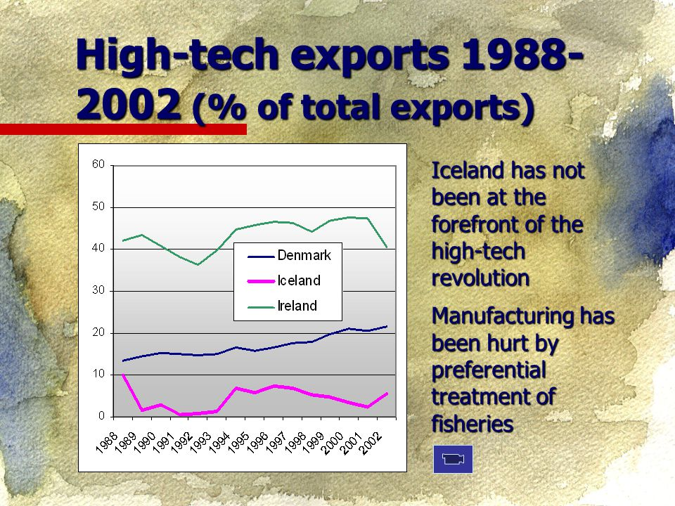 High-tech exports 1988- 2002 (% of total exports) Iceland has not been at the forefront of the high-tech revolution Manufacturing has been hurt by preferential treatment of fisheries