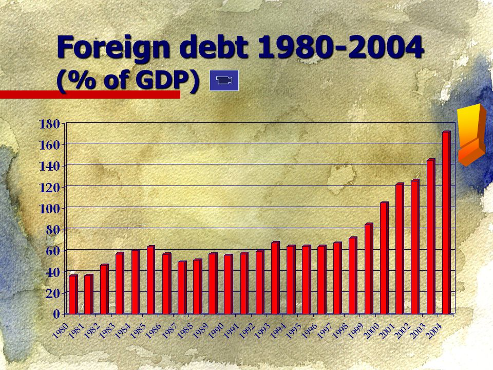 Foreign debt 1980-2004 (% of GDP)