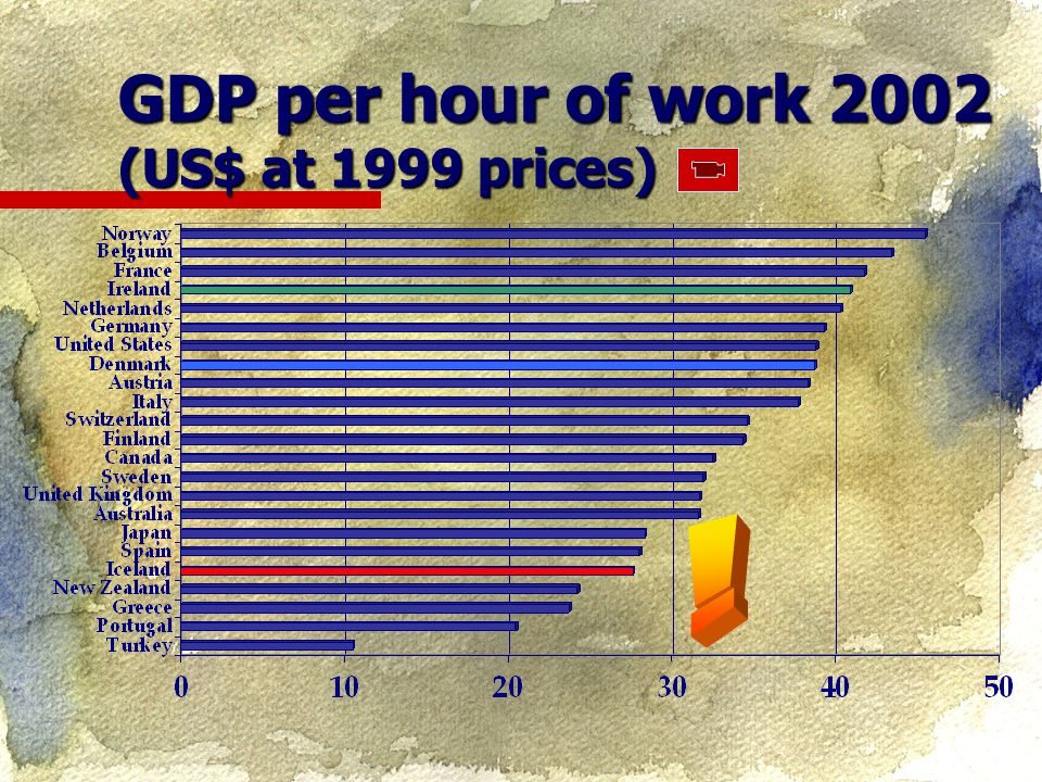 GDP per hour of work 2002 (US$ at 1999 prices)