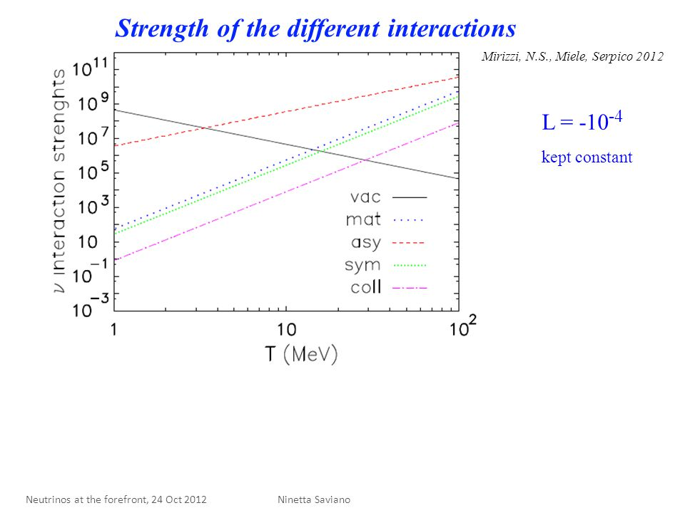 Strength of the different interactions L = -10 -4 kept constant Mirizzi, N.S., Miele, Serpico 2012 Ninetta Saviano Neutrinos at the forefront, 24 Oct 2012