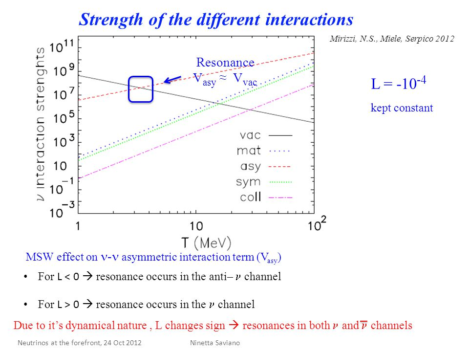 Strength of the different interactions L = -10 -4 kept constant Resonance V asy ≈ V vac For L < 0  resonance occurs in the anti– channel For L > 0  resonance occurs in the channel Mirizzi, N.S., Miele, Serpico 2012 MSW effect on - asymmetric interaction term (V asy ) Ninetta Saviano Due to it's dynamical nature, L changes sign  resonances in both and channels Neutrinos at the forefront, 24 Oct 2012