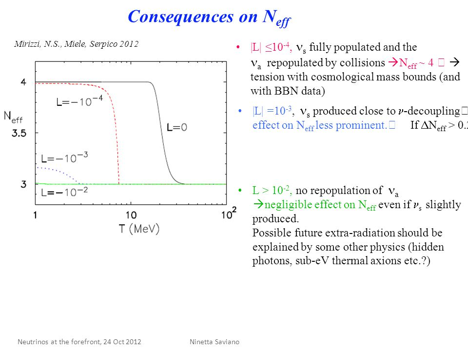 Consequences on N eff |L| ≤10 -4, s fully populated and the a repopulated by collisions  N eff ~ 4  tension with cosmological mass bounds (and with BBN data) L > 10 -2, no repopulation of a  negligible effect on N eff even if s slightly produced.
