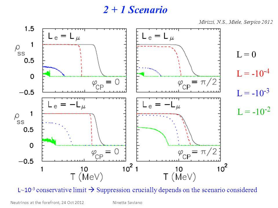 L = 0 L = -10 -4 L = -10 -3 L = -10 -2 2 + 1 Scenario Mirizzi, N.S., Miele, Serpico 2012 Ninetta Saviano L ~ 10 -3 conservative limit  Suppression crucially depends on the scenario considered Neutrinos at the forefront, 24 Oct 2012