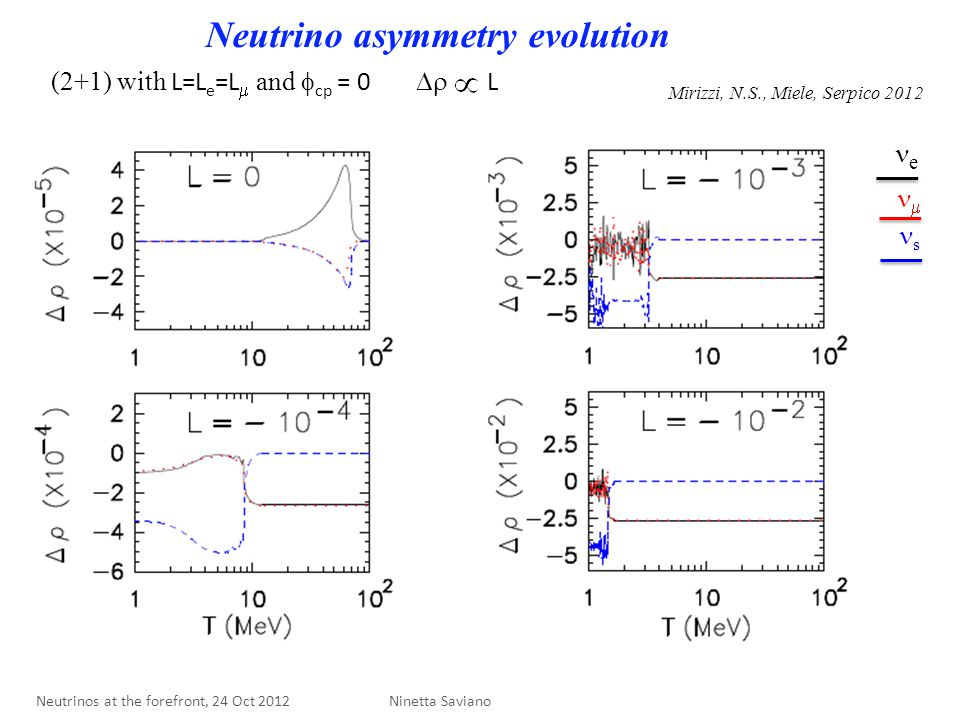 Neutrino asymmetry evolution (2+1) with L=L e =L  and  cp = 0 Mirizzi, N.S., Miele, Serpico 2012 e  s  L Ninetta Saviano Neutrinos at the forefront, 24 Oct 2012
