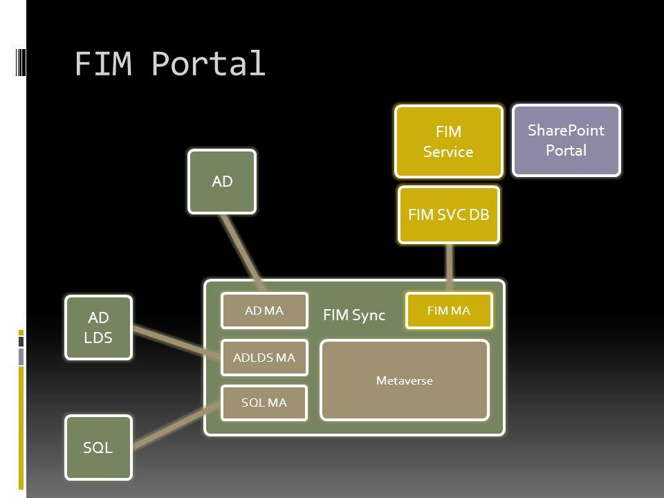 FIM Portal FIM Sync FIM SVC DB FIM MA AD AD MA AD LDS SQL ADLDS MA SQL MA Metaverse FIM Service SharePoint Portal