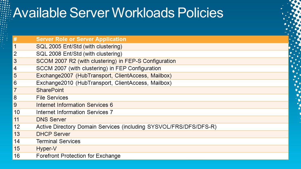 #Server Role or Server Application 1SQL 2005 Ent/Std (with clustering) 2SQL 2008 Ent/Std (with clustering) 3SCOM 2007 R2 (with clustering) in FEP-S Configuration 4SCCM 2007 (with clustering) in FEP Configuration 5Exchange2007 (HubTransport, ClientAccess, Mailbox) 6Exchange2010 (HubTransport, ClientAccess, Mailbox) 7SharePoint 8File Services 9Internet Information Services 6 10Internet Information Services 7 11DNS Server 12Active Directory Domain Services (including SYSVOL/FRS/DFS/DFS-R) 13DHCP Server 14Terminal Services 15Hyper-V 16Forefront Protection for Exchange
