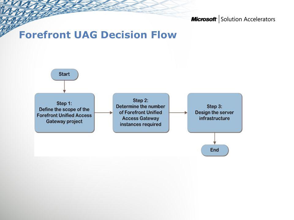 Forefront UAG Decision Flow MDTSCMITA