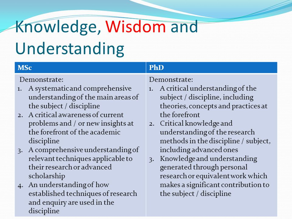 Knowledge, Wisdom and Understanding MScPhD Demonstrate: 1.A systematic and comprehensive understanding of the main areas of the subject / discipline 2.A critical awareness of current problems and / or new insights at the forefront of the academic discipline 3.A comprehensive understanding of relevant techniques applicable to their research or advanced scholarship 4.An understanding of how established techniques of research and enquiry are used in the discipline Demonstrate: 1.A critical understanding of the subject / discipline, including theories, concepts and practices at the forefront 2.Critical knowledge and understanding of the research methods in the discipline / subject, including advanced ones 3.Knowledge and understanding generated through personal research or equivalent work which makes a significant contribution to the subject / discipline