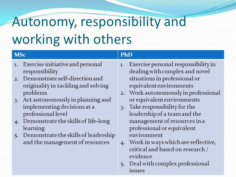 Autonomy, responsibility and working with others MScPhD 1.Exercise initiative and personal responsibility 2.Demonstrate self-direction and originality in tackling and solving problems 3.Act autonomously in planning and implementing decisions at a professional level 4.Demonstrate the skills of life-long learning 5.Demonstrate the skills of leadership and the management of resources 1.Exercise personal responsibility in dealing with complex and novel situations in professional or equivalent environments 2.Work autonomously in professional or equivalent environments 3.Take responsibility for the leadership of a team and the management of resources in a professional or equivalent environment 4.Work in ways which are reflective, critical and based on research / evidence 5.Deal with complex professional issues
