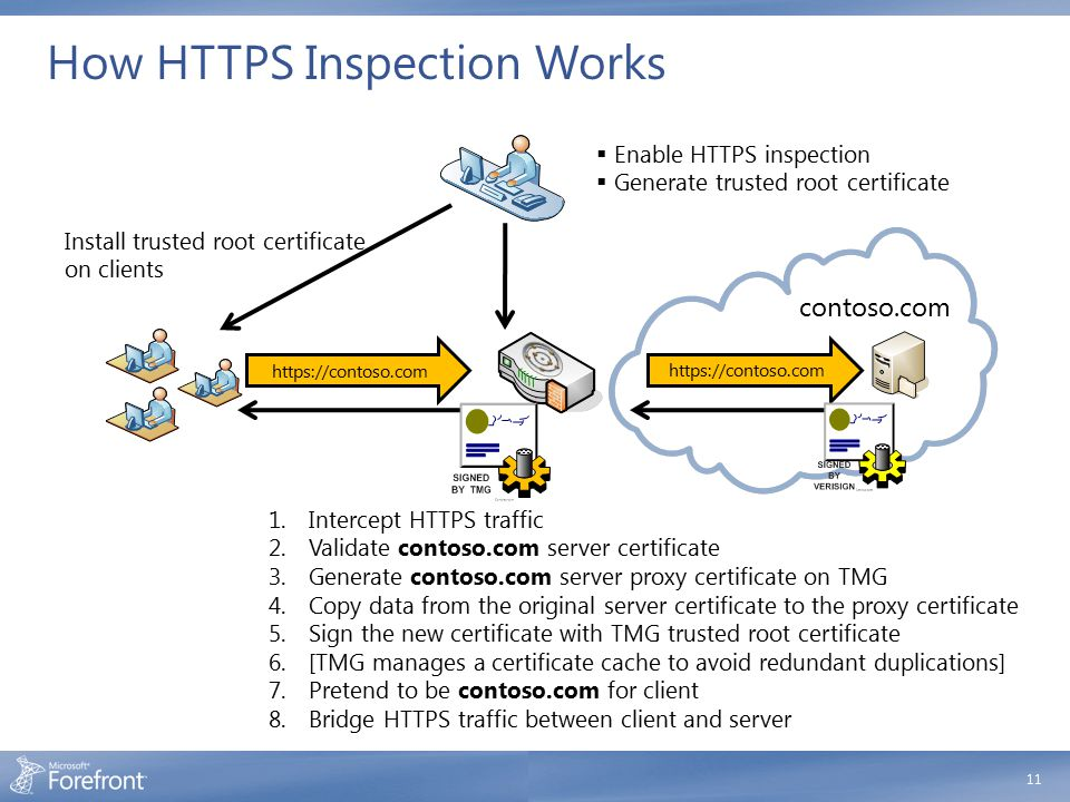How HTTPS Inspection Works 11 https://contoso.com  Enable HTTPS inspection  Generate trusted root certificate Install trusted root certificate on cl