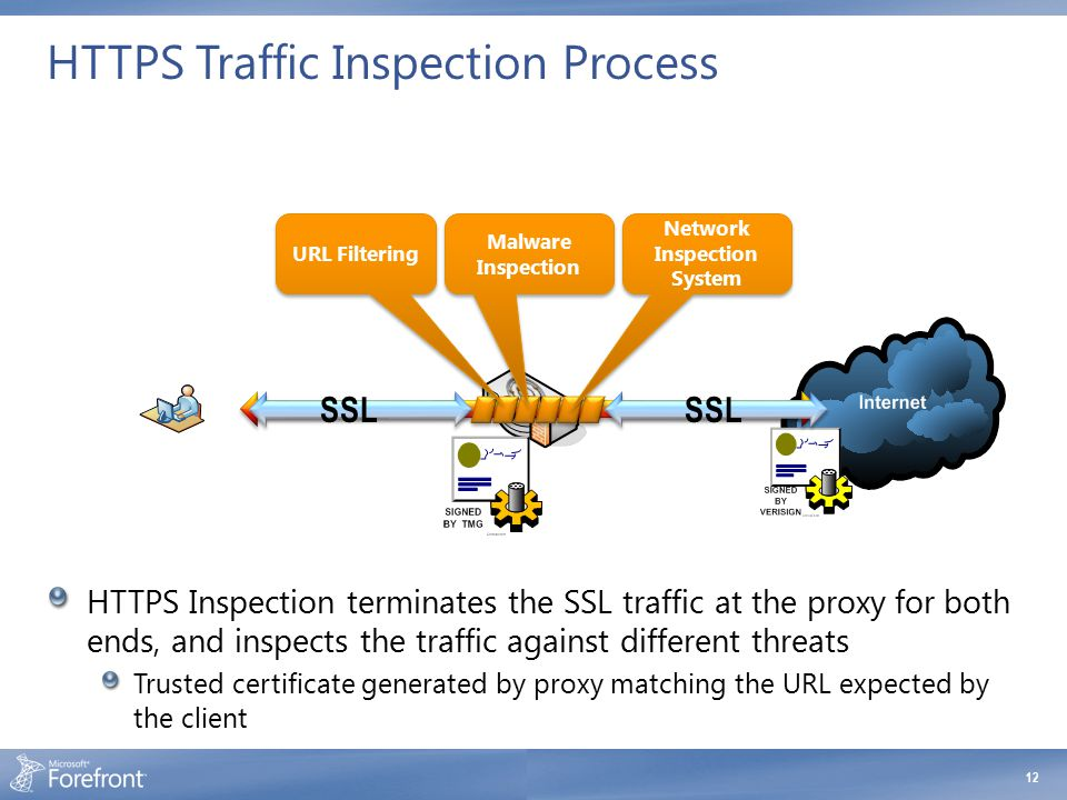 HTTPS Traffic Inspection Process HTTPS Inspection terminates the SSL traffic at the proxy for both ends, and inspects the traffic against different th