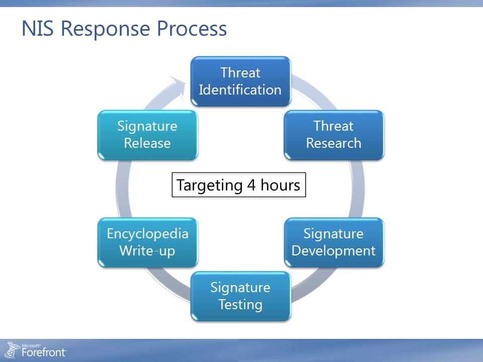 NIS Response Process Threat Identification Threat Research Signature Development Signature Testing Encyclopedia Write-up Signature Release Targeting 4