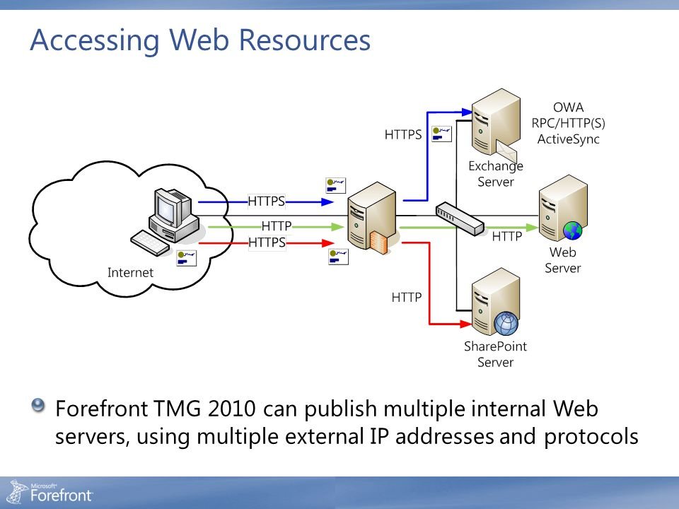 Accessing Web Resources Forefront TMG 2010 can publish multiple internal Web servers, using multiple external IP addresses and protocols