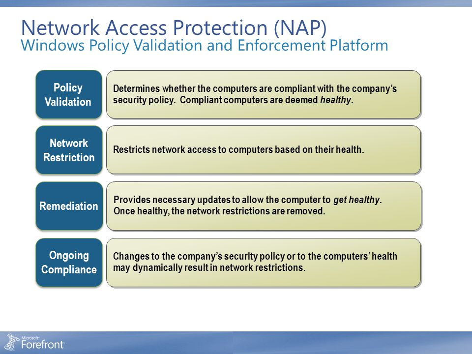 Network Access Protection (NAP) Windows Policy Validation and Enforcement Platform Policy Validation Policy Validation Determines whether the computer