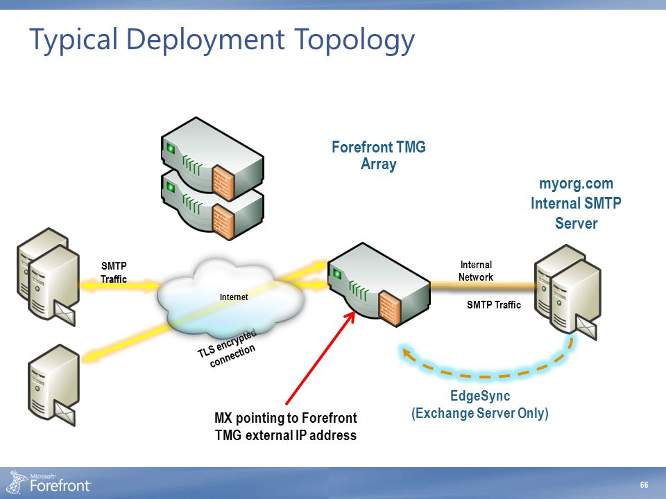 Partner SMTP Server TLS encrypted connection Typical Deployment Topology 66 myorg.com Internal SMTP Server Any SMTP Servers Internet Internal Network