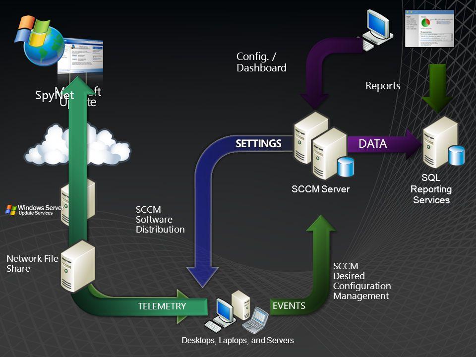 SQL Reporting Services SCCM Software Distribution SCCM Desired Configuration Management SCCM Server DATA Config.