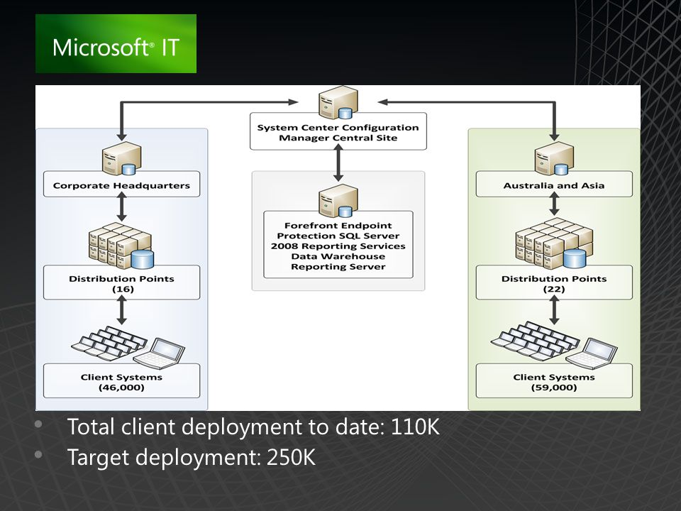 Total client deployment to date: 110K Target deployment: 250K
