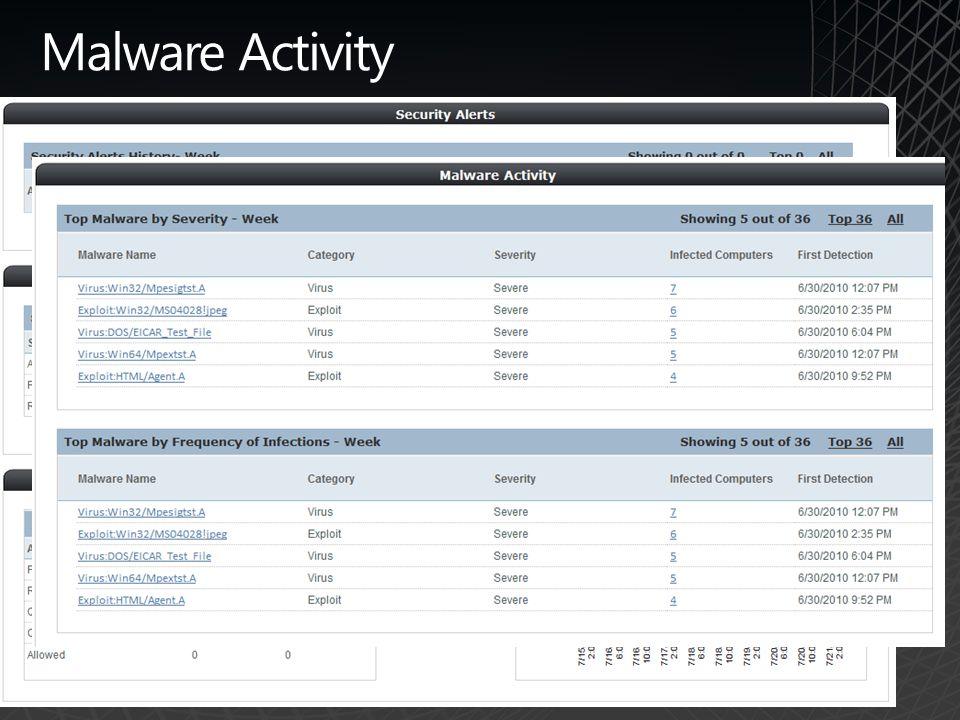 Malware Activity