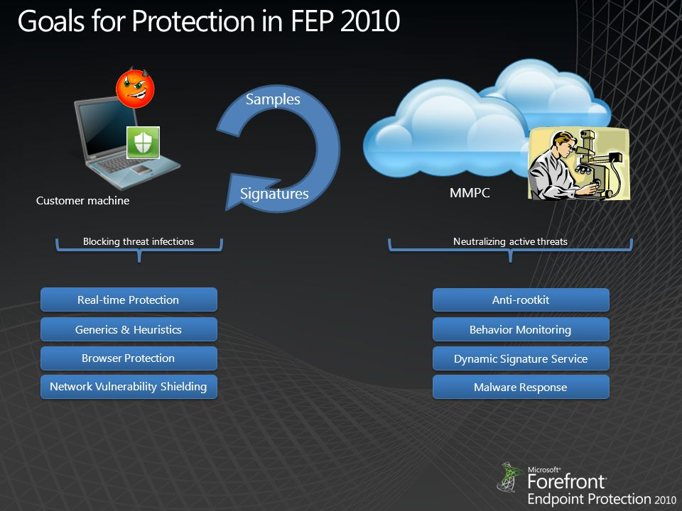 Signatures Samples Goals for Protection in FEP 2010 Customer machine MMPC Blocking threat infectionsNeutralizing active threats Real-time Protection Generics & Heuristics Browser Protection Network Vulnerability Shielding Anti-rootkit Behavior Monitoring Dynamic Signature Service Malware Response