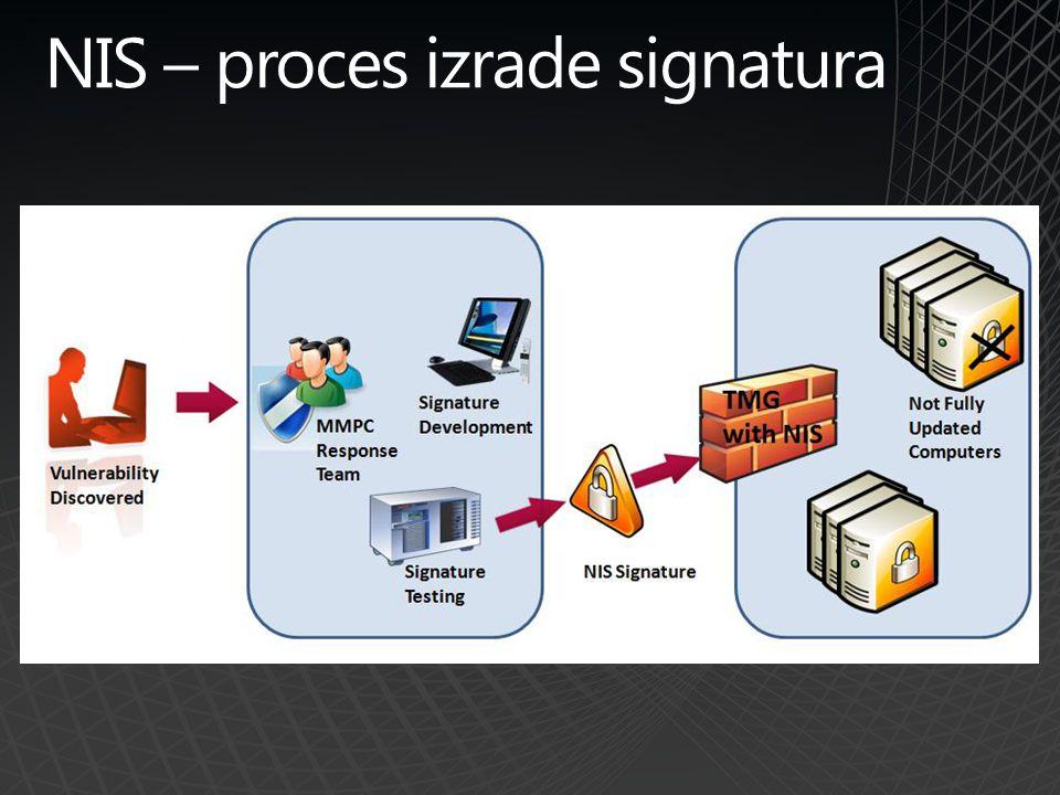 NIS – proces izrade signatura