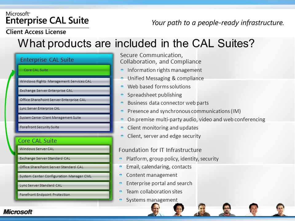 What products are included in the CAL Suites? Secure Communication, Collaboration, and Compliance Information rights management Unified Messaging & co