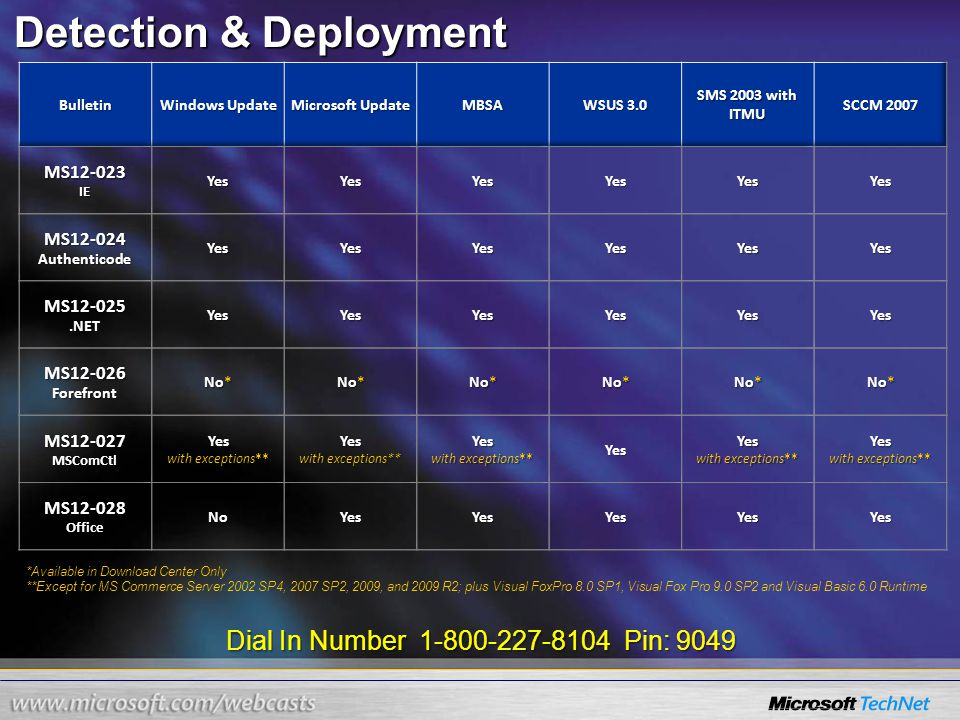 Dial In Number 1-800-227-8104 Pin: 9049 Detection & Deployment *Available in Download Center Only **Except for MS Commerce Server 2002 SP4, 2007 SP2,
