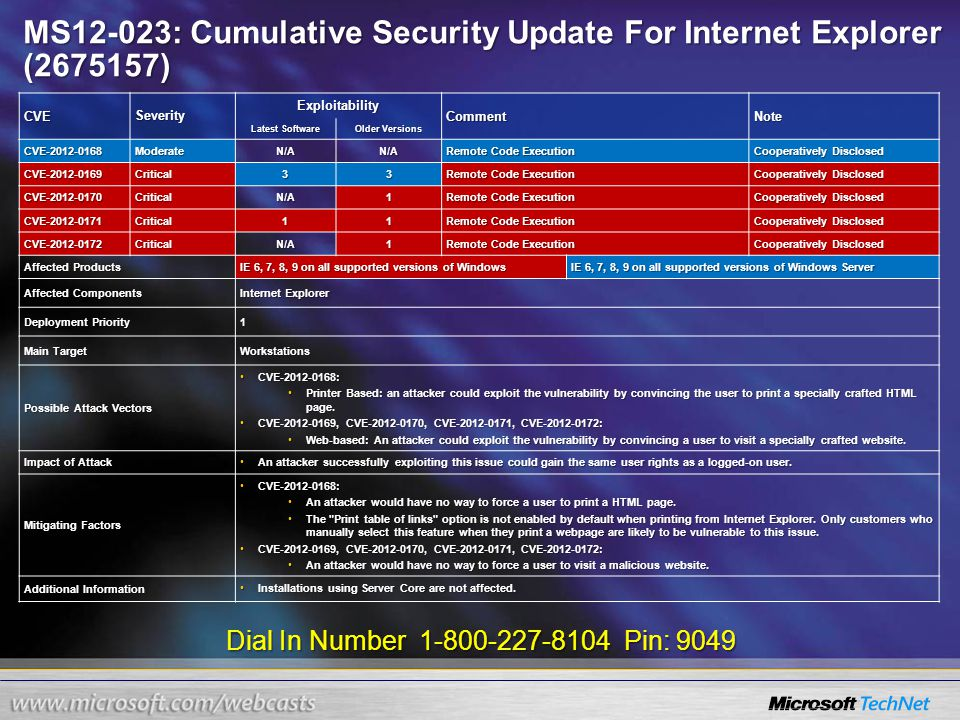 Dial In Number 1-800-227-8104 Pin: 9049 MS12-023: Cumulative Security Update For Internet Explorer (2675157) CVESeverity Exploitability CommentNote Latest Software Older Versions CVE-2012-0168ModerateN/AN/A Remote Code Execution Cooperatively Disclosed CVE-2012-0169Critical33 Remote Code Execution Cooperatively Disclosed CVE-2012-0170CriticalN/A1 Remote Code Execution Cooperatively Disclosed CVE-2012-0171Critical11 Remote Code Execution Cooperatively Disclosed CVE-2012-0172CriticalN/A1 Remote Code Execution Cooperatively Disclosed Affected Products IE 6, 7, 8, 9 on all supported versions of Windows IE 6, 7, 8, 9 on all supported versions of Windows Server Affected Components Internet Explorer Deployment Priority 1 Main Target Workstations Possible Attack Vectors CVE-2012-0168:CVE-2012-0168: Printer Based: an attacker could exploit the vulnerability by convincing the user to print a specially crafted HTML page.Printer Based: an attacker could exploit the vulnerability by convincing the user to print a specially crafted HTML page.