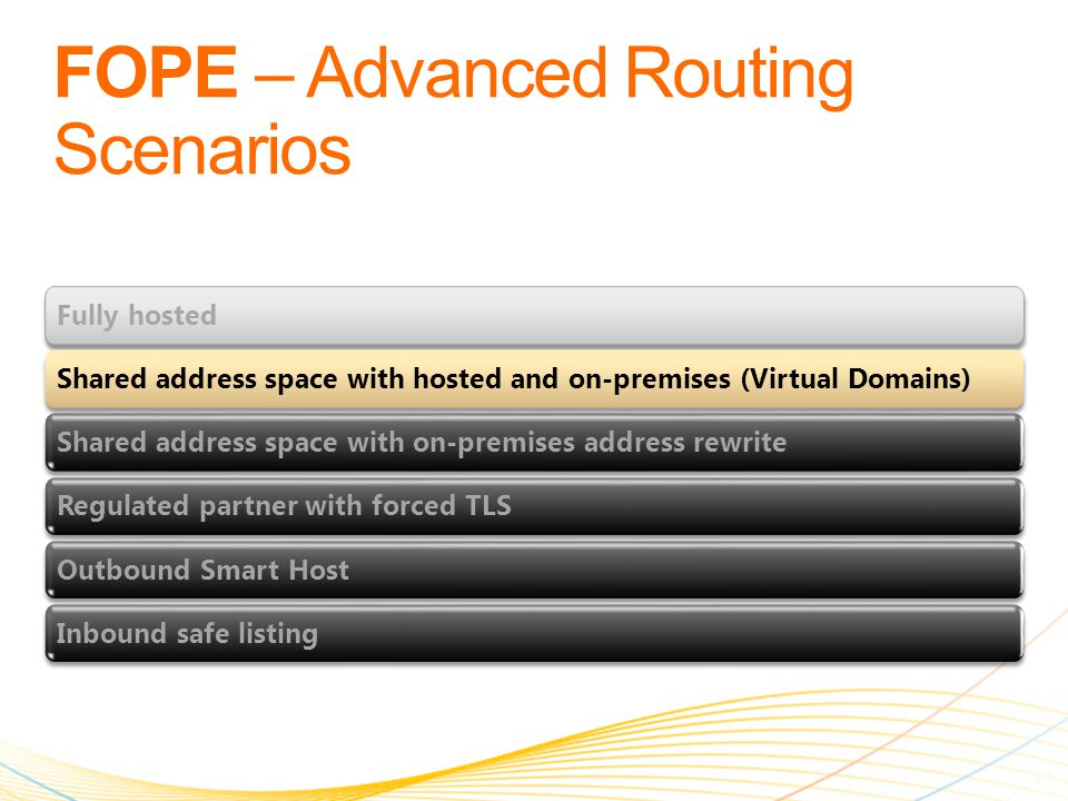 Fully hostedShared address space with hosted and on-premises (Virtual Domains)Shared address space with on-premises address rewriteRegulated partner with forced TLSOutbound Smart HostInbound safe listing