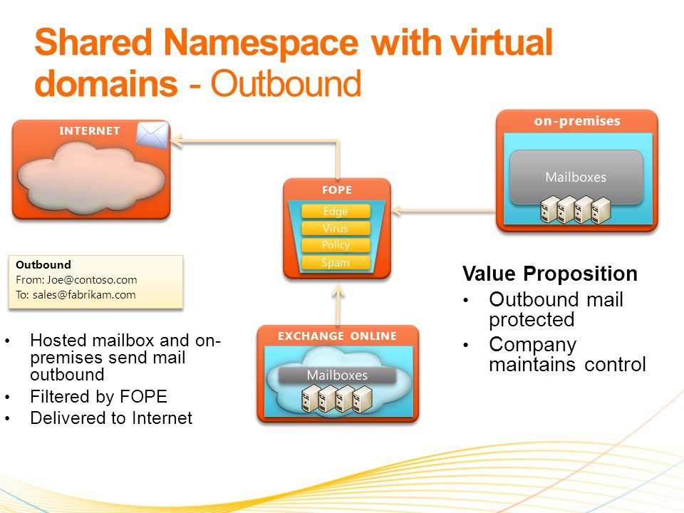 FOPE on-premises INTERNET EXCHANGE ONLINE Outbound From: Joe@contoso.com To: sales@fabrikam.com Outbound From: Joe@contoso.com To: sales@fabrikam.com Value Proposition Outbound mail protected Company maintains control Hosted mailbox and on- premises send mail outbound Filtered by FOPE Delivered to Internet