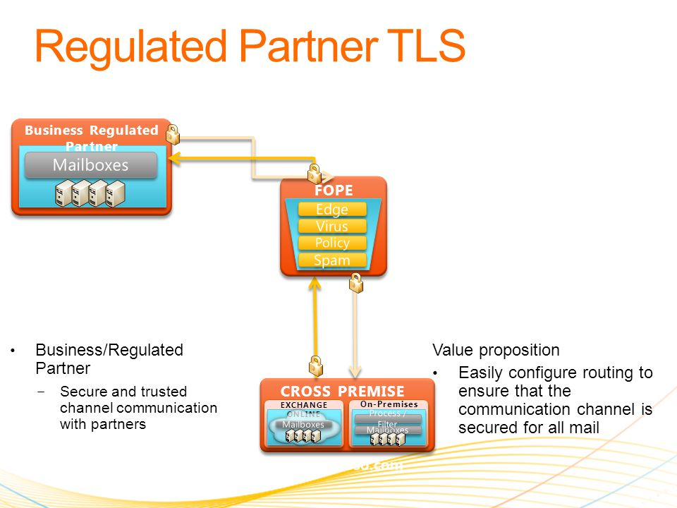Business Regulated Partner Business/Regulated Partner − Secure and trusted channel communication with partners Value proposition Easily configure routing to ensure that the communication channel is secured for all mail EXCHANGE ONLINE On-Premises CROSS PREMISE FOPE