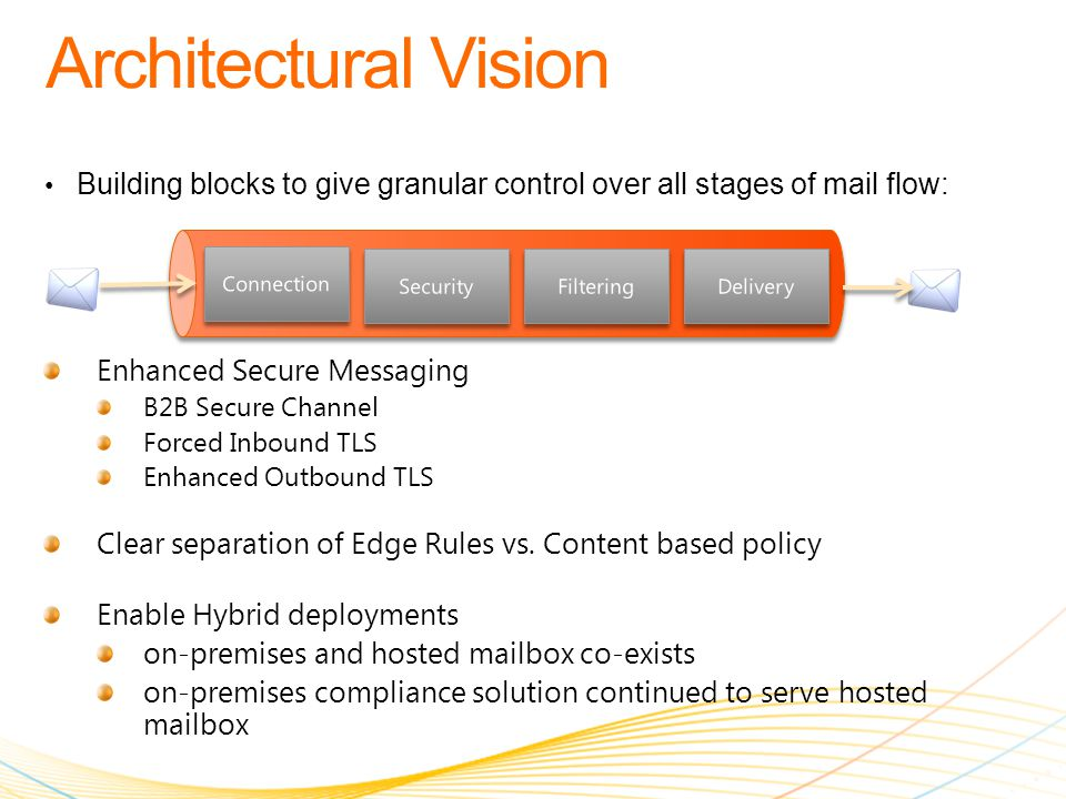 Building blocks to give granular control over all stages of mail flow: Enhanced Secure Messaging B2B Secure Channel Forced Inbound TLS Enhanced Outbound TLS Clear separation of Edge Rules vs.