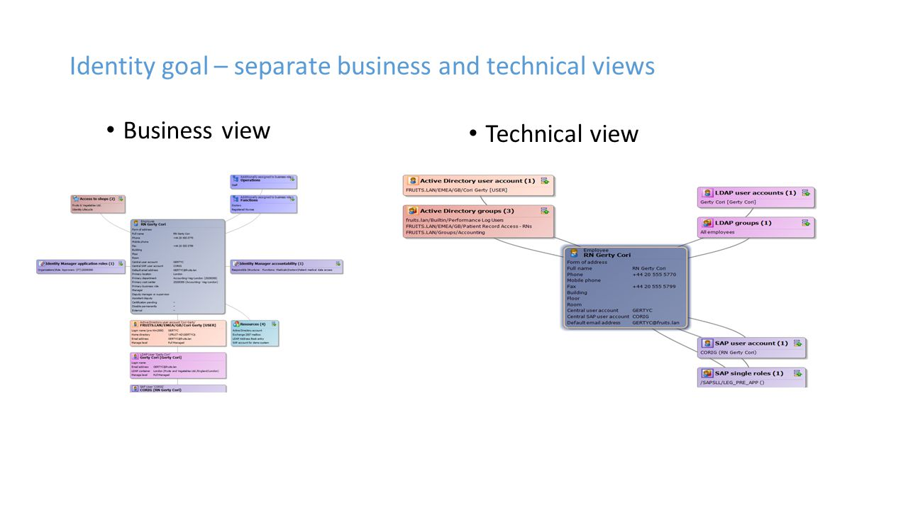 Identity goal – separate business and technical views Business view Technical view