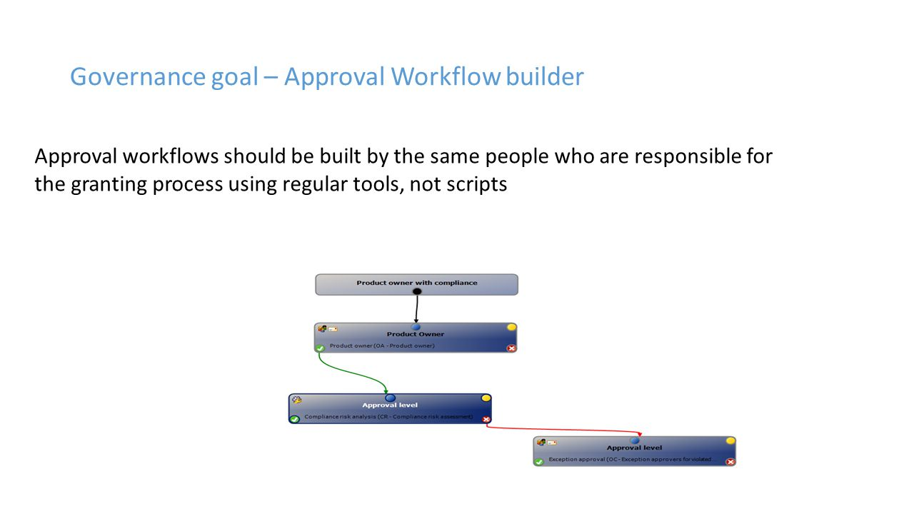 Governance goal – Approval Workflow builder Approval workflows should be built by the same people who are responsible for the granting process using regular tools, not scripts