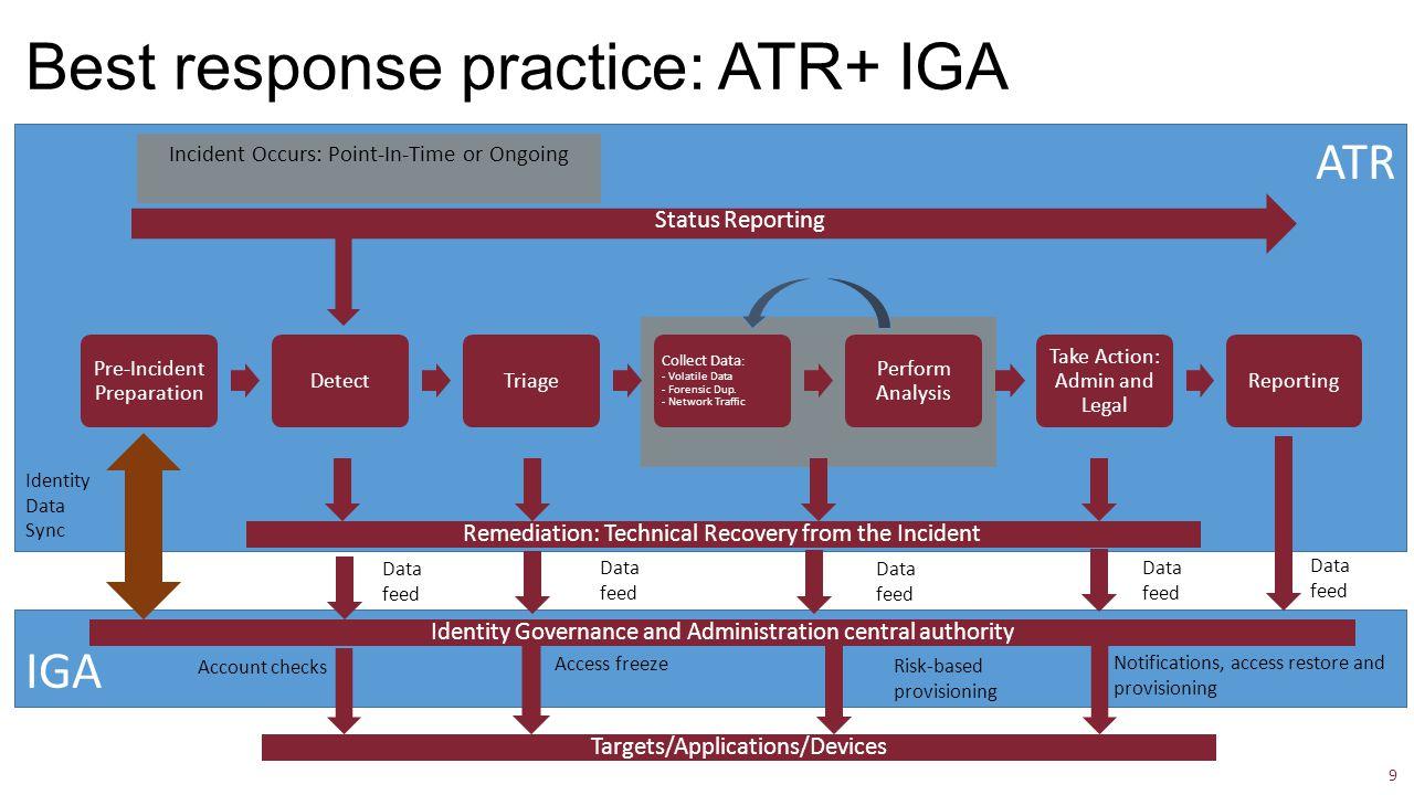 IGA ATR Best response practice: ATR+ IGA 9 Pre-Incident Preparation DetectTriage Collect Data : - Volatile Data - Forensic Dup.