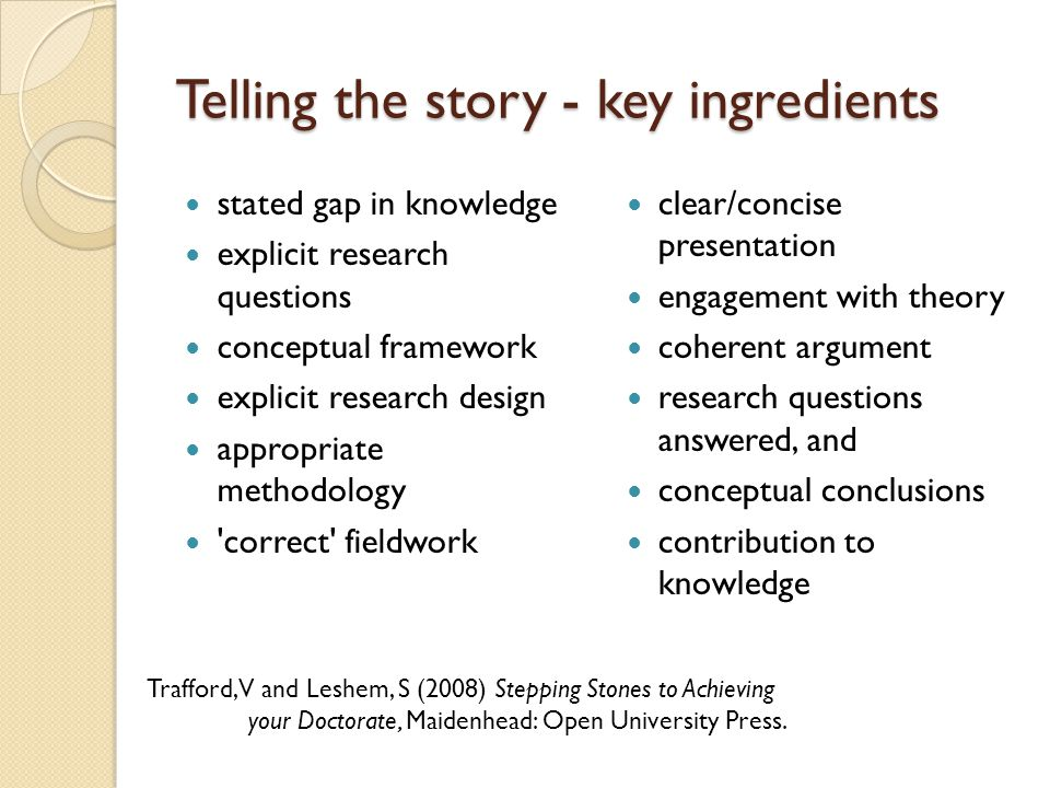 Telling the story - key ingredients stated gap in knowledge explicit research questions conceptual framework explicit research design appropriate methodology correct fieldwork clear/concise presentation engagement with theory coherent argument research questions answered, and conceptual conclusions contribution to knowledge Trafford, V and Leshem, S (2008) Stepping Stones to Achieving your Doctorate, Maidenhead: Open University Press.