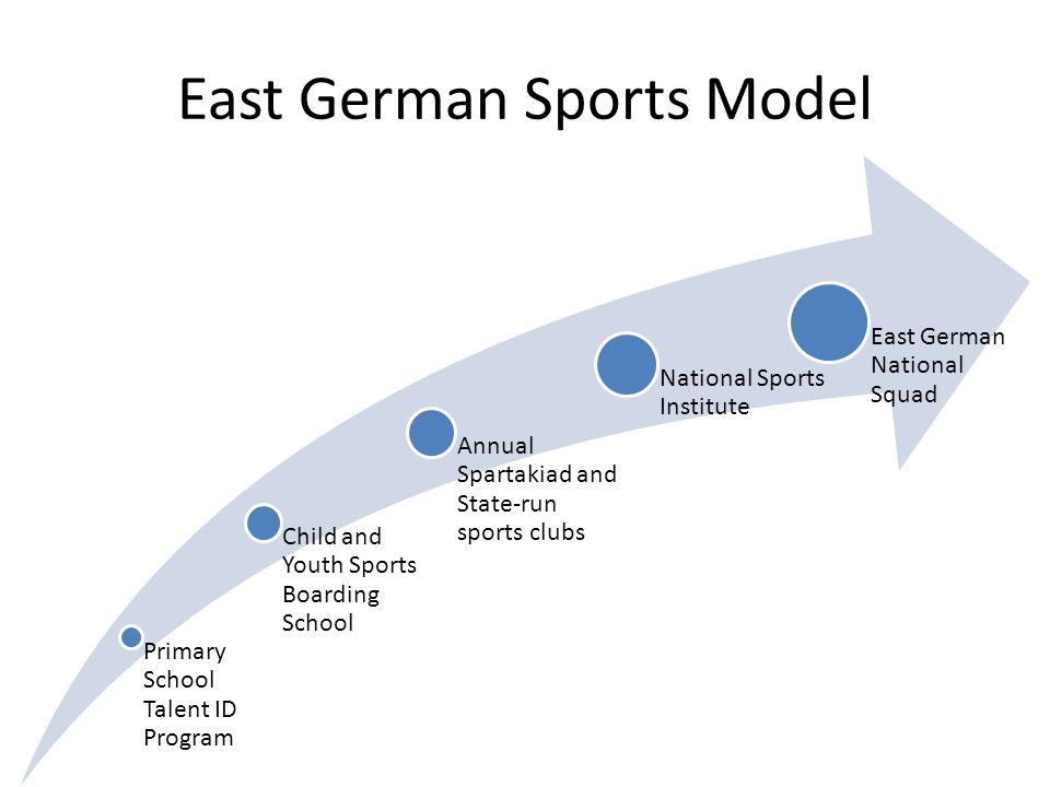 East German Sports Model Primary School Talent ID Program Child and Youth Sports Boarding School Annual Spartakiad and State-run sports clubs National Sports Institute East German National Squad