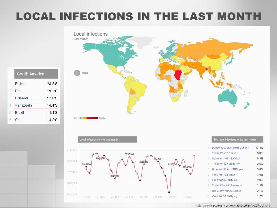 LOCAL INFECTIONS IN THE LAST MONTH http://www.securelist.com/en/statistics#/en/top20/ids/month