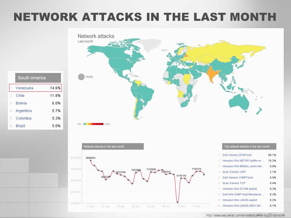 NETWORK ATTACKS IN THE LAST MONTH http://www.securelist.com/en/statistics#/en/top20/ids/month