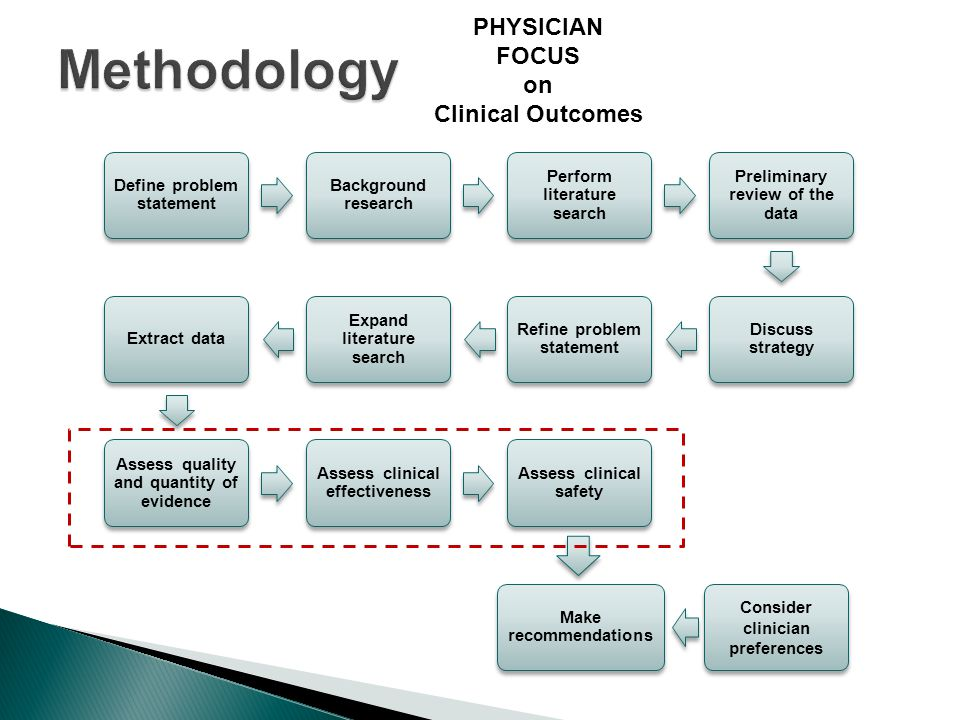 Define problem statement Background research Perform literature search Preliminary review of the data Discuss strategy Refine problem statement Expand literature search Extract data Assess quality and quantity of evidence Assess clinical effectiveness Assess clinical safety Consider clinician preferences Make recommendations PHYSICIAN FOCUS on Clinical Outcomes