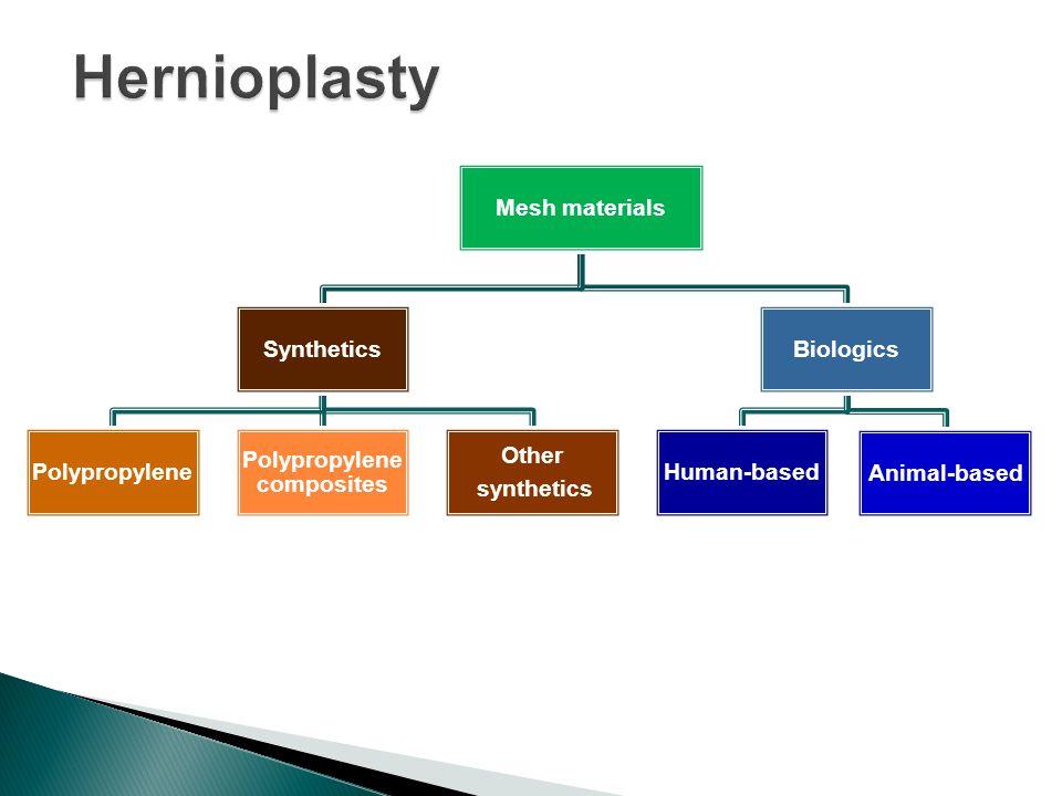 Mesh materials Synthetics Polypropylene Polypropylene composites Other synthetics Biologics Human-based Animal-based
