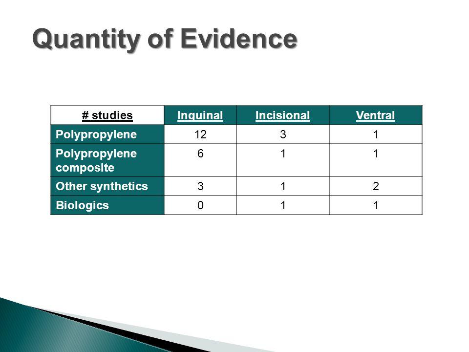 Quantity of Evidence # studiesInguinalIncisionalVentral Polypropylene1231 Polypropylene composite 611 Other synthetics312 Biologics011