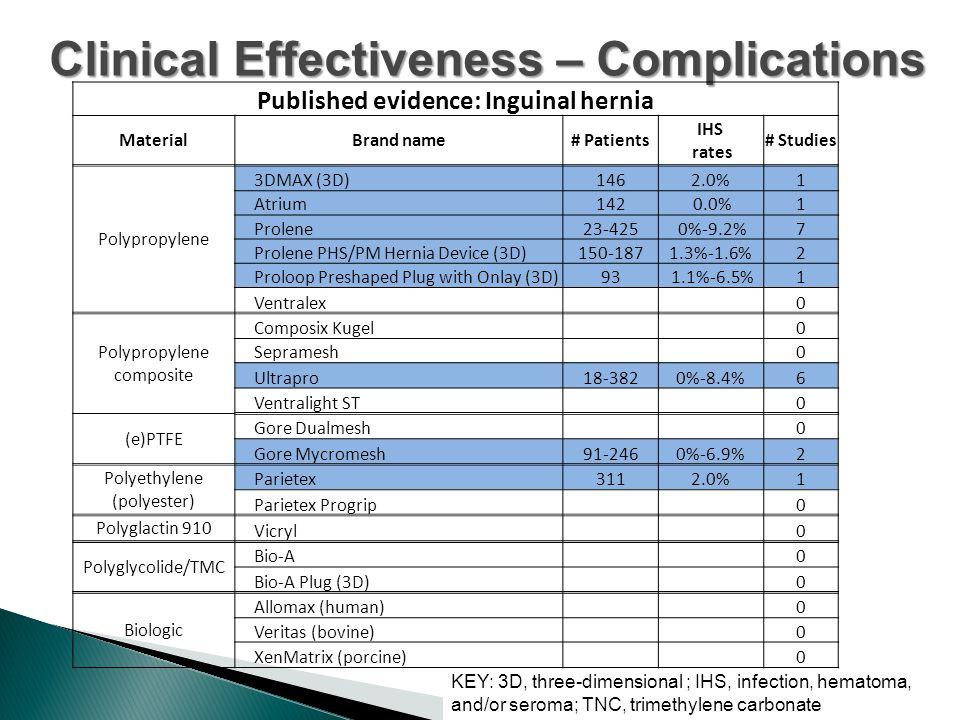 Clinical Effectiveness – Complications KEY: 3D, three-dimensional ; IHS, infection, hematoma, and/or seroma; TNC, trimethylene carbonate Published evidence: Inguinal hernia MaterialBrand name# Patients IHS rates # Studies Polypropylene 3DMAX (3D)1462.0%1 Atrium142 0.0%1 Prolene23-425 0%-9.2%7 Prolene PHS/PM Hernia Device (3D)150-1871.3%-1.6%2 Proloop Preshaped Plug with Onlay (3D)93 1.1%-6.5%1 Ventralex 0 Polypropylene composite Composix Kugel 0 Sepramesh 0 Ultrapro18-3820%-8.4%6 Ventralight ST 0 (e)PTFE Gore Dualmesh 0 Gore Mycromesh91-2460%-6.9%2 Polyethylene (polyester) Parietex3112.0%1 Parietex Progrip 0 Polyglactin 910 Vicryl 0 Polyglycolide/TMC Bio-A 0 Bio-A Plug (3D) 0 Biologic Allomax (human) 0 Veritas (bovine) 0 XenMatrix (porcine) 0