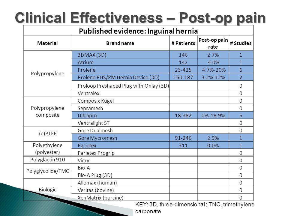 Clinical Effectiveness – Post-op pain KEY: 3D, three-dimensional ; TNC, trimethylene carbonate Published evidence: Inguinal hernia MaterialBrand name# Patients Post-op pain rate # Studies Polypropylene 3DMAX (3D)1462.7%1 Atrium142 4.0%1 Prolene23-425 4.7%-20%6 Prolene PHS/PM Hernia Device (3D)150-1873.2%-12%2 Proloop Preshaped Plug with Onlay (3D) 0 Ventralex 0 Polypropylene composite Composix Kugel 0 Sepramesh 0 Ultrapro18-3820%-18.9%6 Ventralight ST 0 (e)PTFE Gore Dualmesh 0 Gore Mycromesh91-2462.9%1 Polyethylene (polyester) Parietex3110.0%1 Parietex Progrip 0 Polyglactin 910 Vicryl 0 Polyglycolide/TMC Bio-A 0 Bio-A Plug (3D) 0 Biologic Allomax (human) 0 Veritas (bovine) 0 XenMatrix (porcine) 0