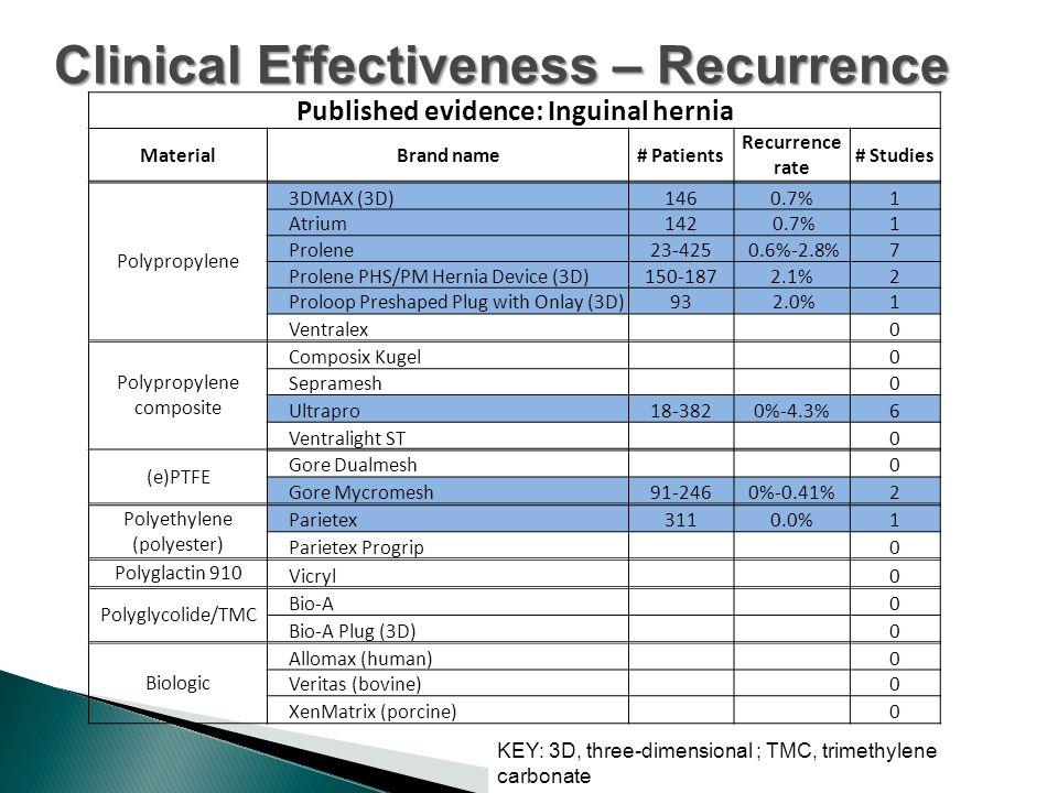 Clinical Effectiveness – Recurrence KEY: 3D, three-dimensional ; TMC, trimethylene carbonate Published evidence: Inguinal hernia MaterialBrand name# Patients Recurrence rate # Studies Polypropylene 3DMAX (3D)1460.7%1 Atrium142 0.7%1 Prolene23-425 0.6%-2.8%7 Prolene PHS/PM Hernia Device (3D)150-1872.1%2 Proloop Preshaped Plug with Onlay (3D)93 2.0%1 Ventralex 0 Polypropylene composite Composix Kugel 0 Sepramesh 0 Ultrapro18-3820%-4.3%6 Ventralight ST 0 (e)PTFE Gore Dualmesh 0 Gore Mycromesh91-2460%-0.41%2 Polyethylene (polyester) Parietex3110.0%1 Parietex Progrip 0 Polyglactin 910 Vicryl 0 Polyglycolide/TMC Bio-A 0 Bio-A Plug (3D) 0 Biologic Allomax (human) 0 Veritas (bovine) 0 XenMatrix (porcine) 0
